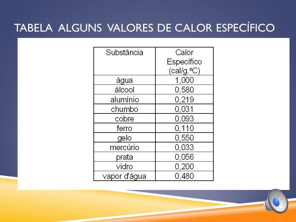 Tabela alguns valores de calor específico