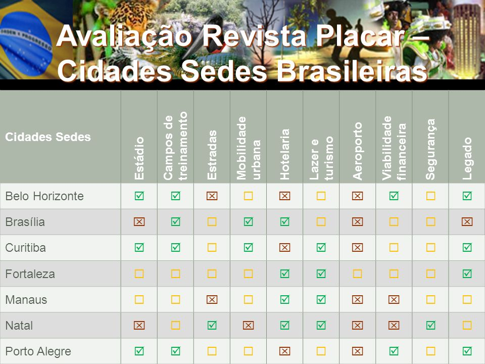 Avaliação Revista Placar – Cidades Sedes Brasileiras