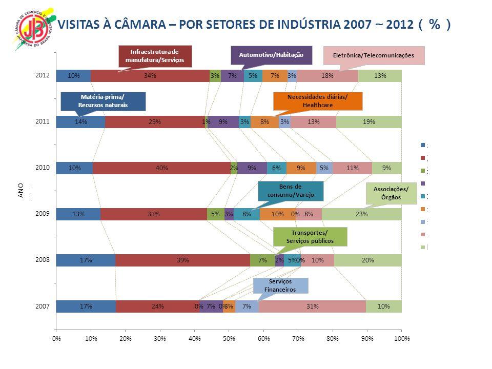 VISITAS À CÂMARA – POR SETORES DE INDÚSTRIA 2007~2012(%)