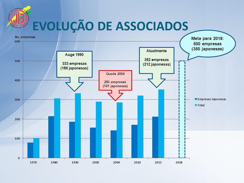 EVOLUÇÃO DE ASSOCIADOS