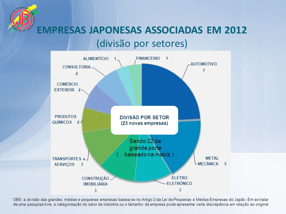 EMPRESAS JAPONESAS ASSOCIADAS EM 2012