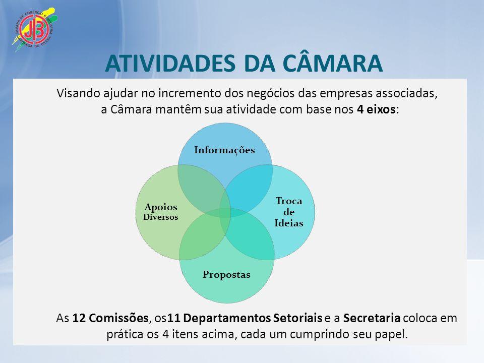 ATIVIDADES DA CÂMARA Visando ajudar no incremento dos negócios das empresas associadas, a Câmara mantêm sua atividade com base nos 4 eixos:
