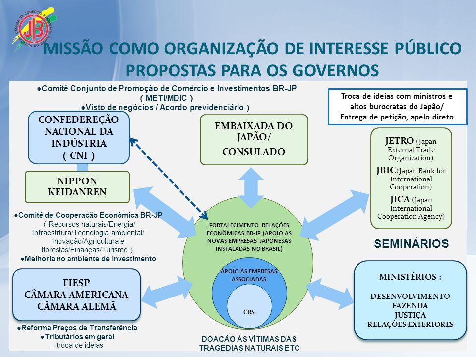 MISSÃO COMO ORGANIZAÇÃO DE INTERESSE PÚBLICO PROPOSTAS PARA OS GOVERNOS
