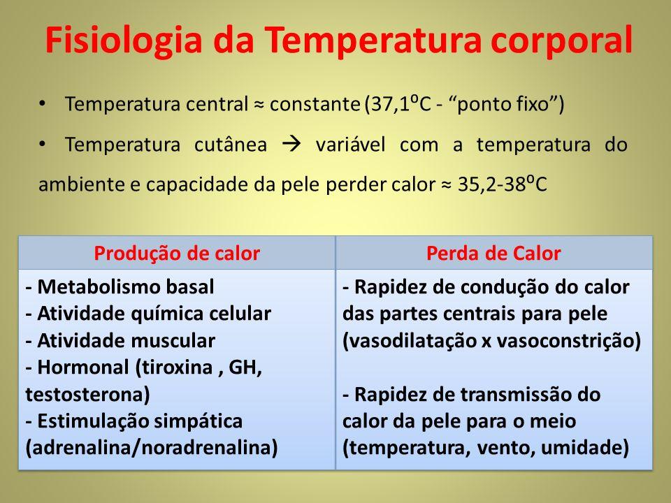 Fisiologia da Temperatura corporal