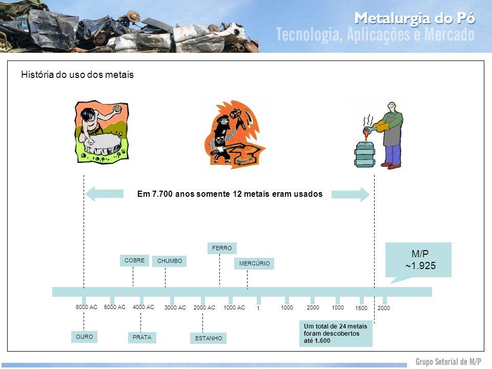 História do uso dos metais