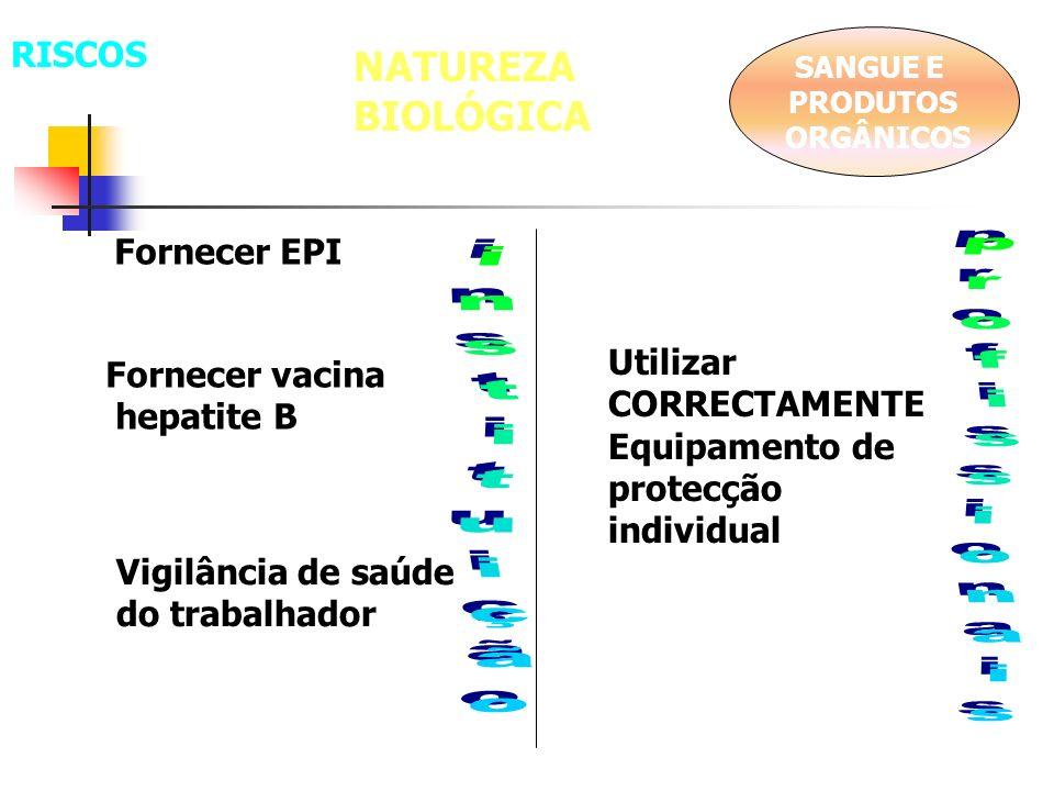 NATUREZA BIOLÓGICA RISCOS Fornecer EPI Utilizar Fornecer vacina