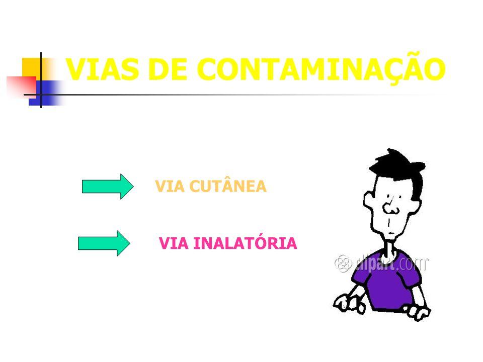 VIAS DE CONTAMINAÇÃO VIA CUTÂNEA VIA INALATÓRIA
