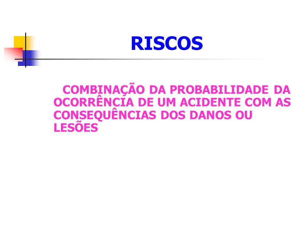 RISCOS COMBINAÇÃO DA PROBABILIDADE DA OCORRÊNCIA DE UM ACIDENTE COM AS CONSEQUÊNCIAS DOS DANOS OU LESÕES.