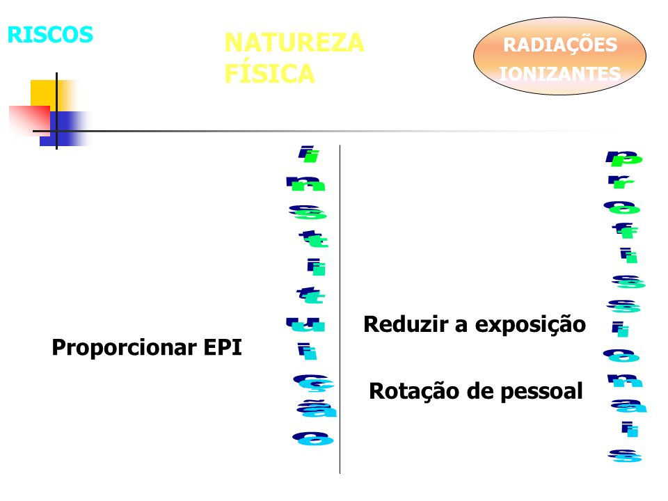 NATUREZA FÍSICA RISCOS instituição profissionais Reduzir a exposição