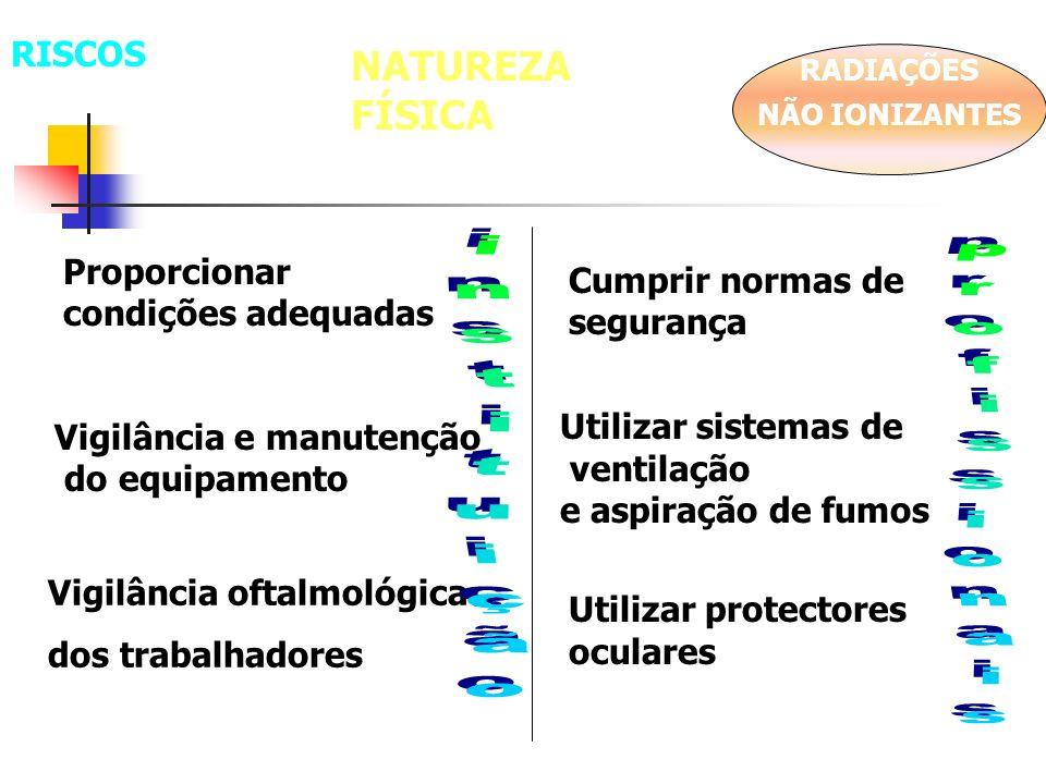 NATUREZA FÍSICA RISCOS Proporcionar condições adequadas