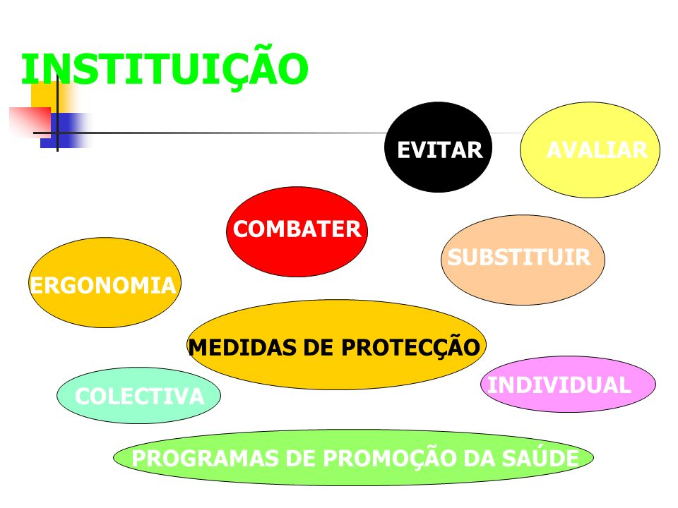 INSTITUIÇÃO EVITAR AVALIAR COMBATER SUBSTITUIR ERGONOMIA