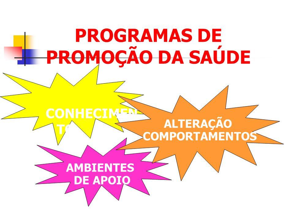 PROGRAMAS DE PROMOÇÃO DA SAÚDE