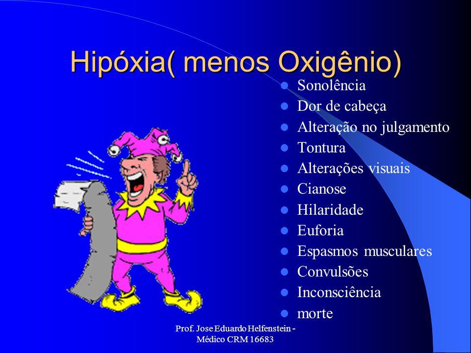 Hipóxia( menos Oxigênio)