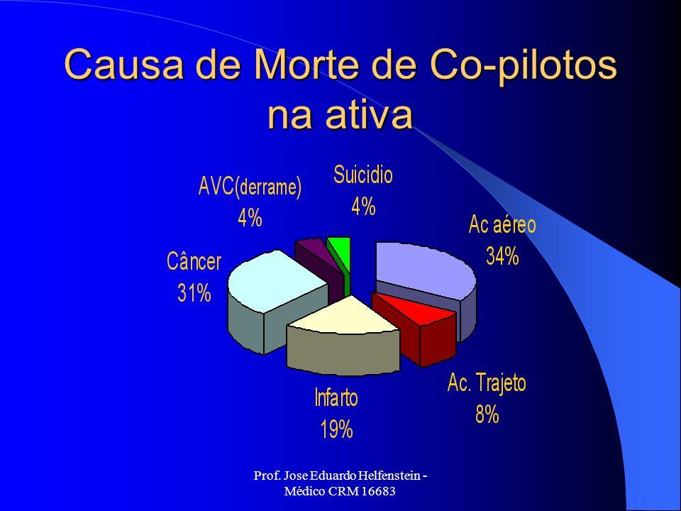 Causa de Morte de Co-pilotos na ativa