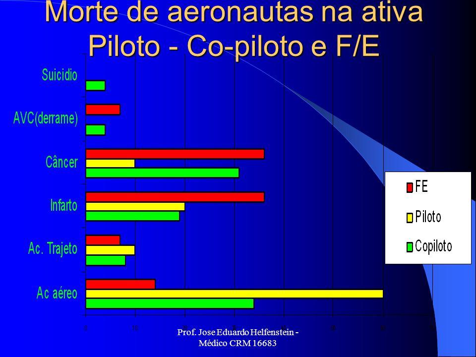Morte de aeronautas na ativa Piloto - Co-piloto e F/E