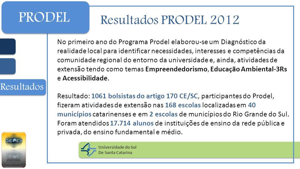 PRODEL Resultados PRODEL 2012 Resultados