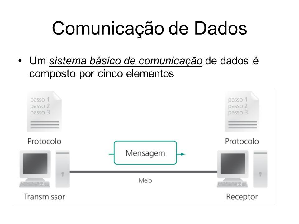 Comunicação de Dados Um sistema básico de comunicação de dados é composto por cinco elementos