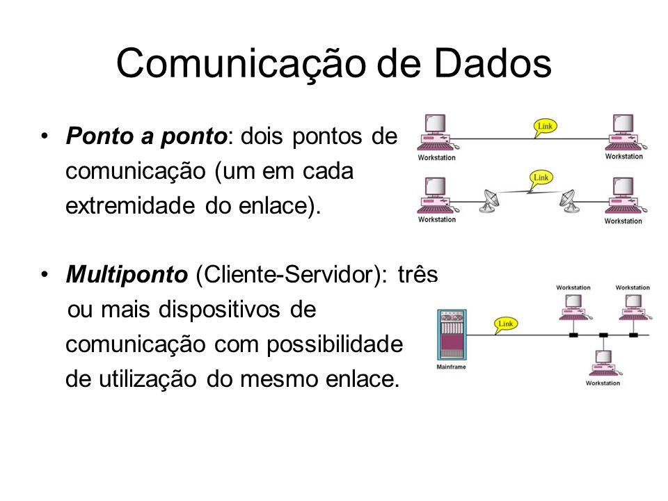 Comunicação de Dados Ponto a ponto: dois pontos de