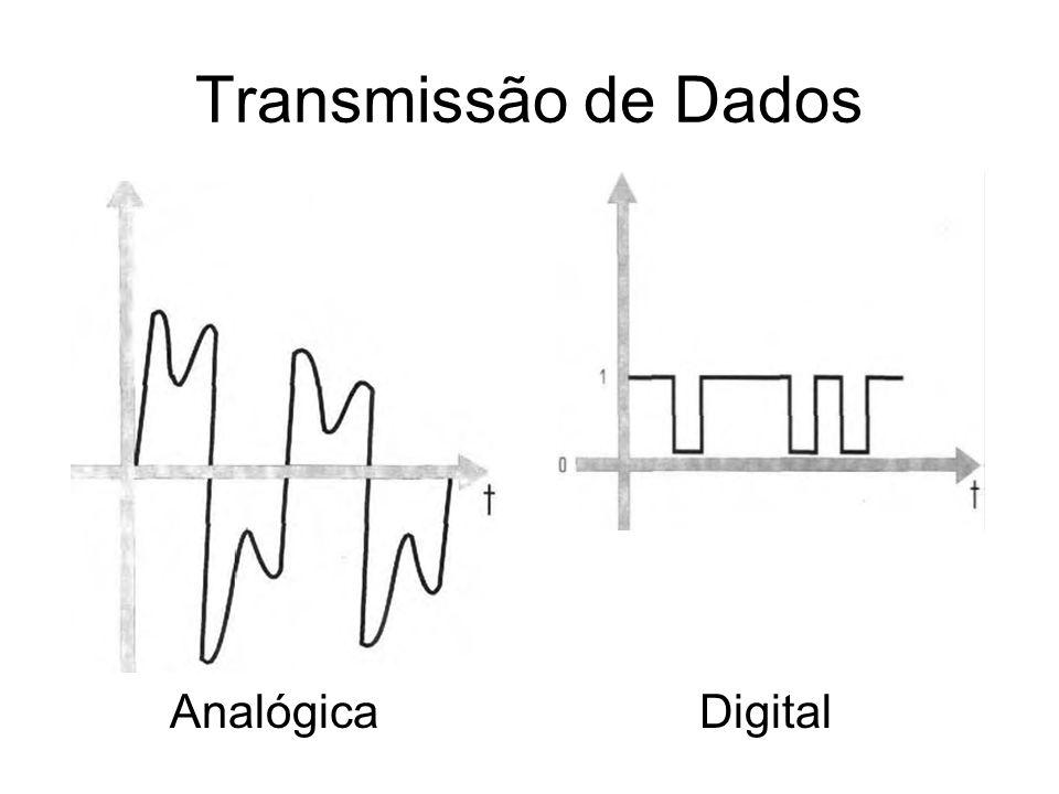 Transmissão de Dados Analógica Digital
