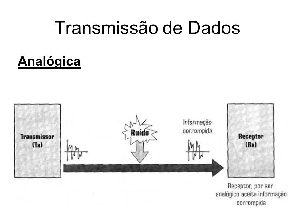 Transmissão de Dados Analógica