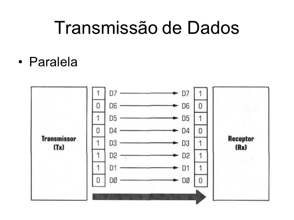 Transmissão de Dados Paralela
