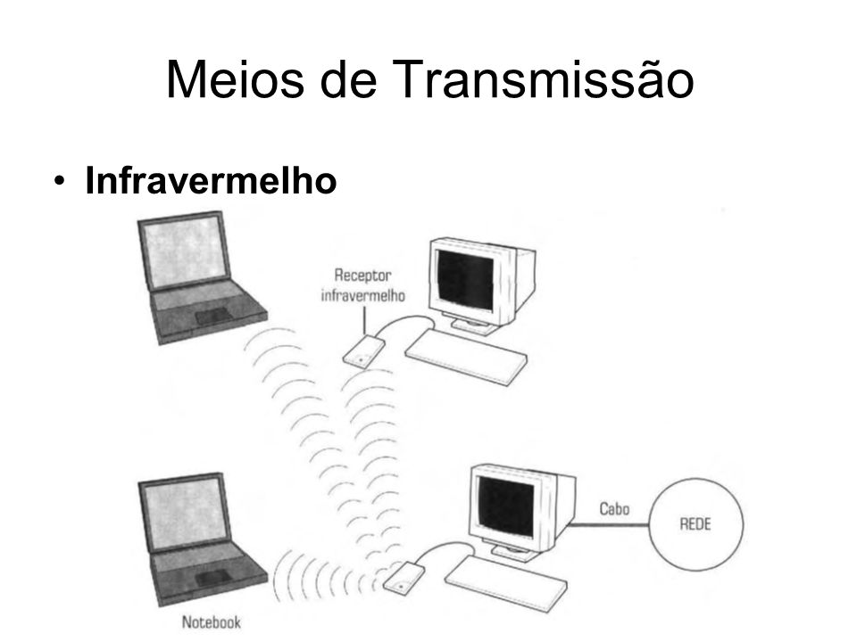 Meios de Transmissão Infravermelho