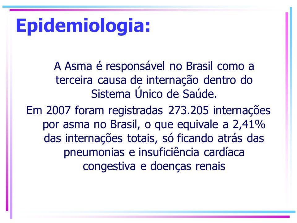 Epidemiologia: A Asma é responsável no Brasil como a terceira causa de internação dentro do Sistema Único de Saúde.