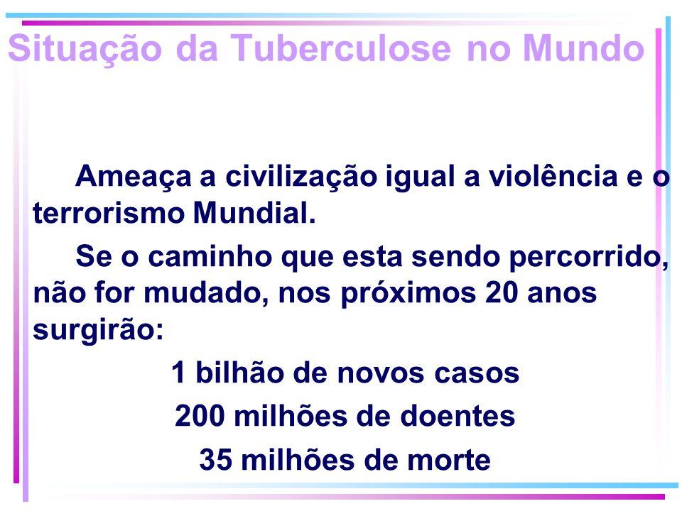 Situação da Tuberculose no Mundo