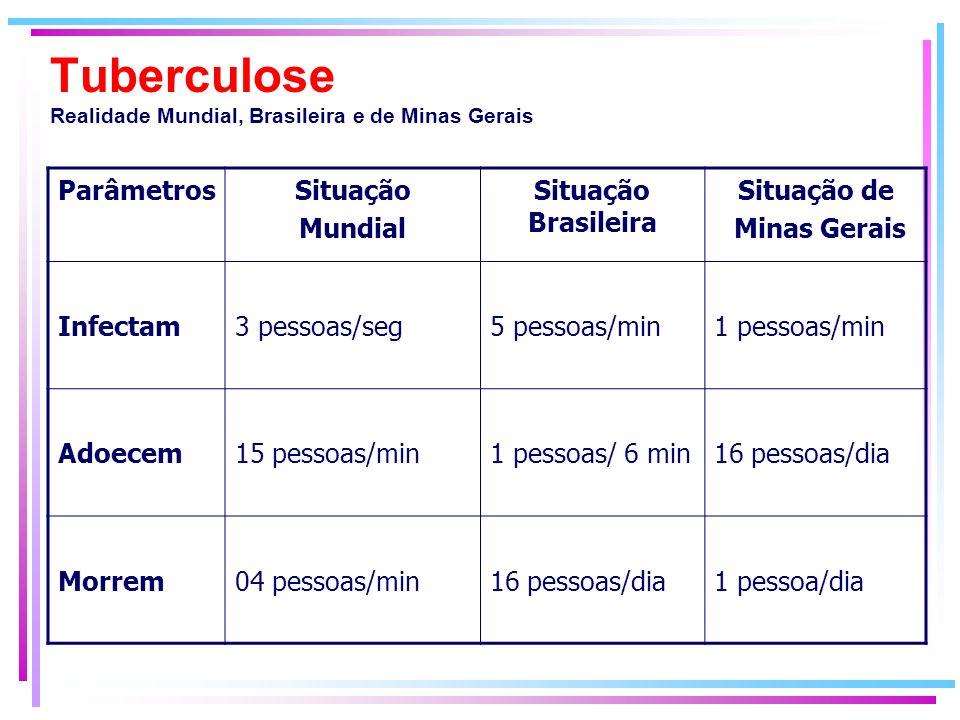Tuberculose Realidade Mundial, Brasileira e de Minas Gerais