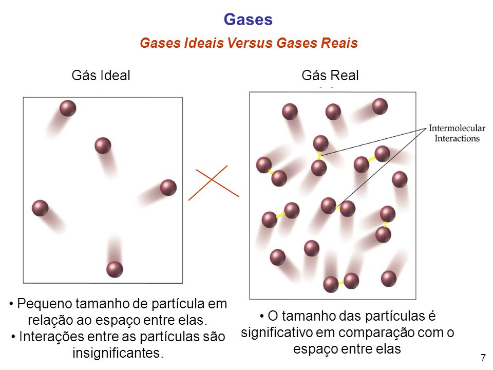 Gases Gases Ideais Versus Gases Reais