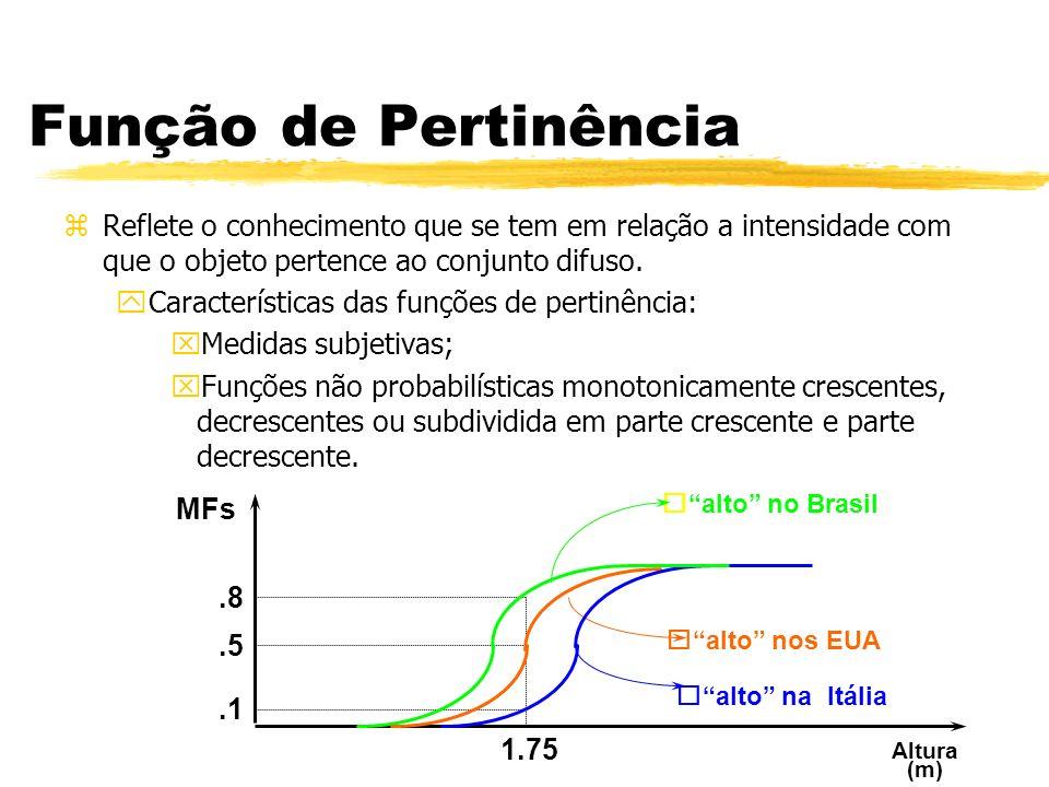 Função de Pertinência Reflete o conhecimento que se tem em relação a intensidade com que o objeto pertence ao conjunto difuso.