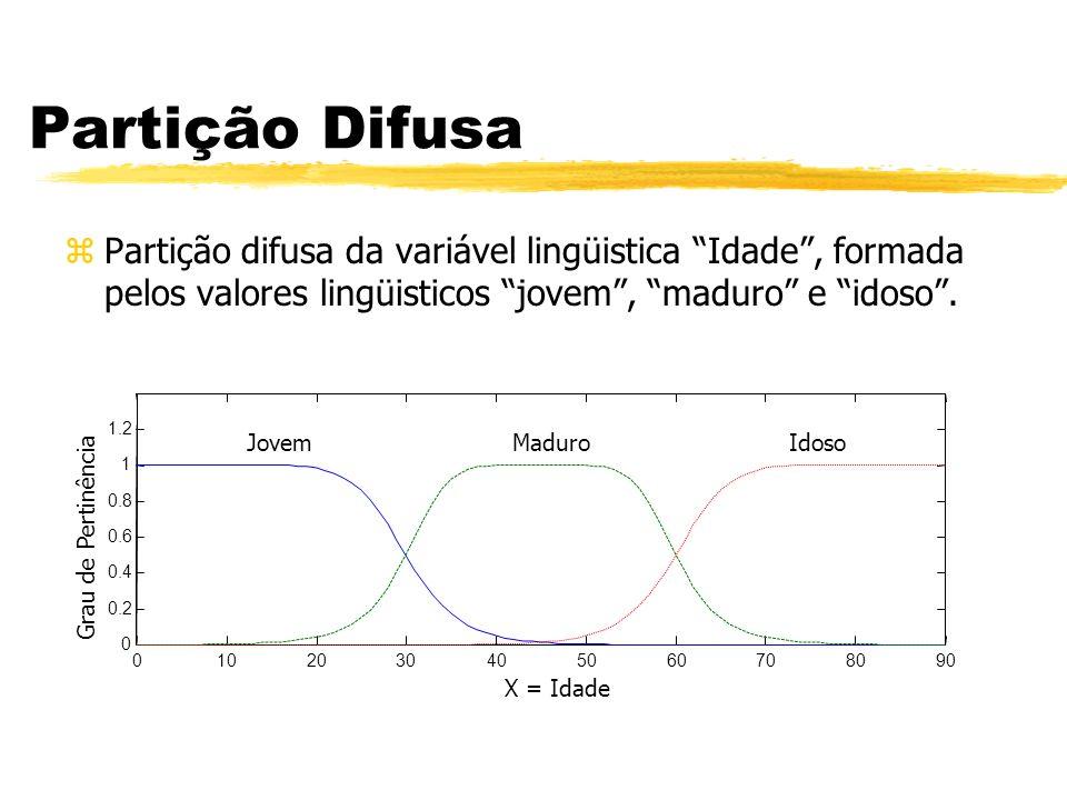 Partição Difusa Partição difusa da variável lingüistica Idade , formada pelos valores lingüisticos jovem , maduro e idoso .