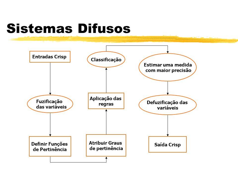 Sistemas Difusos Entradas Crisp Classificação Estimar uma medida