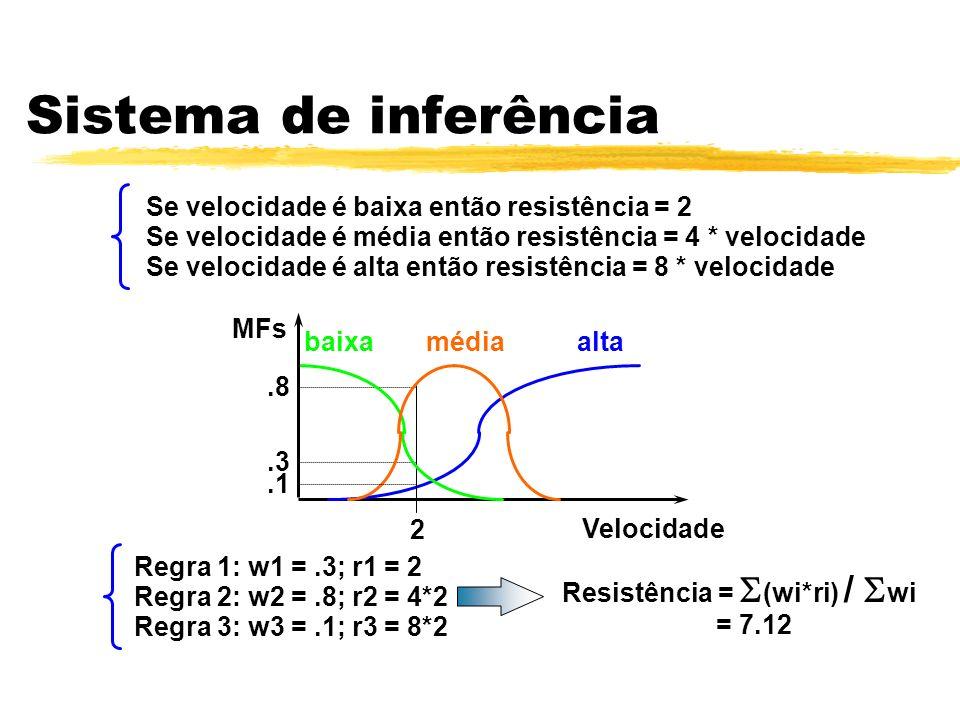 Sistema de inferência Se velocidade é baixa então resistência = 2