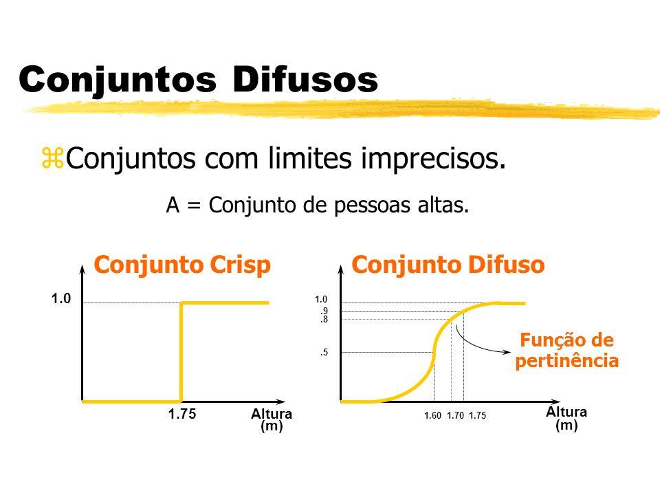 Conjuntos Difusos Conjuntos com limites imprecisos. Conjunto Crisp