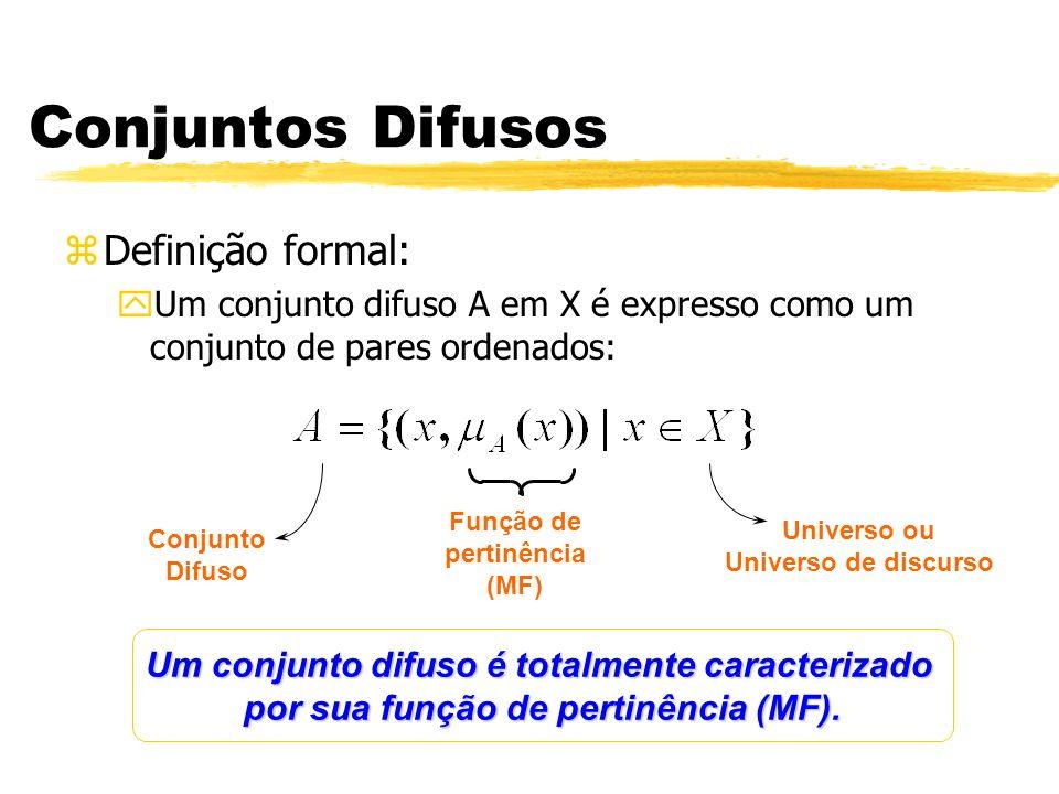 Conjuntos Difusos Definição formal: