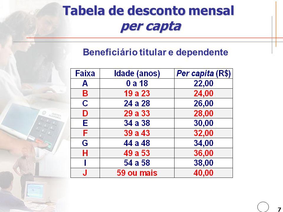 Tabela de desconto mensal per capta