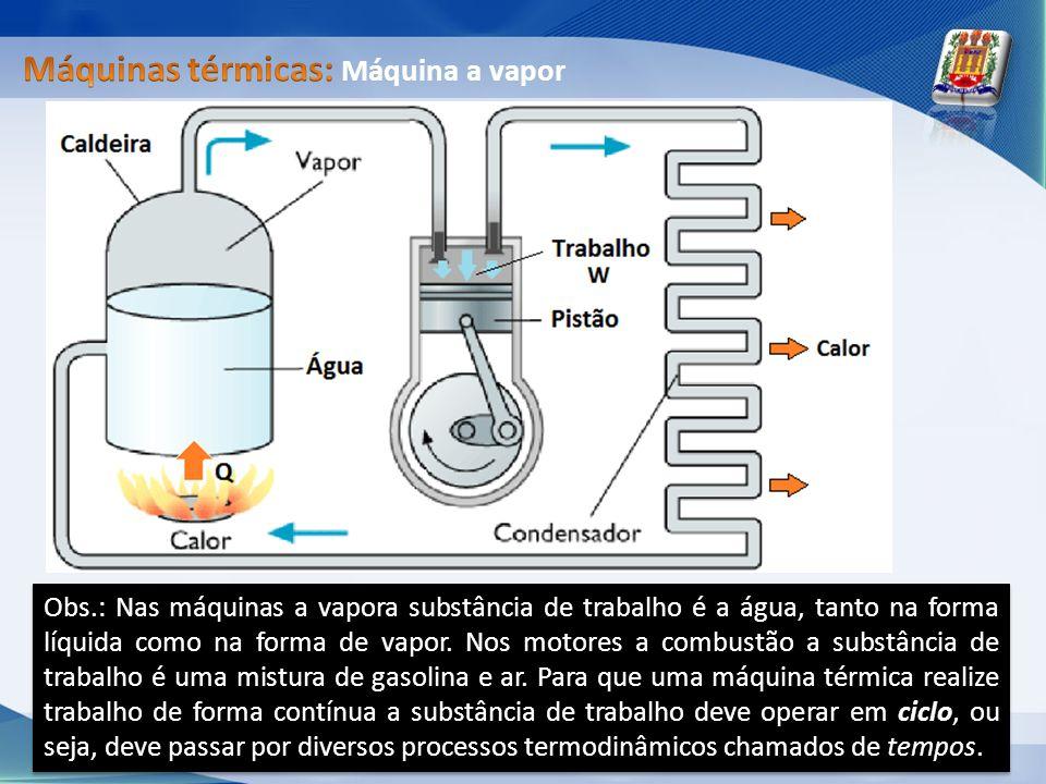Máquinas térmicas: Máquina a vapor