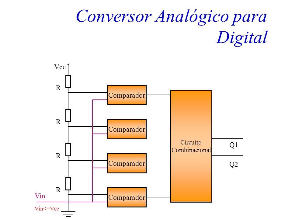 Conversor Analógico para Digital