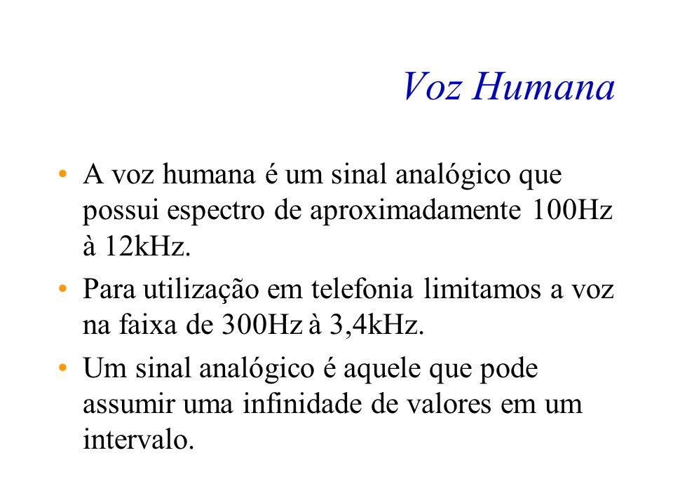 Voz Humana A voz humana é um sinal analógico que possui espectro de aproximadamente 100Hz à 12kHz.