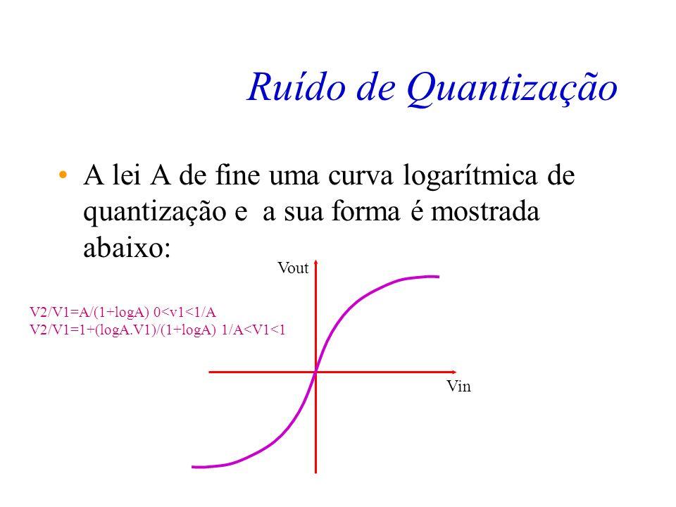Ruído de Quantização A lei A de fine uma curva logarítmica de quantização e a sua forma é mostrada abaixo: