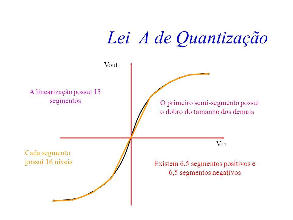 Lei A de Quantização Vout A linearização possui 13 segmentos