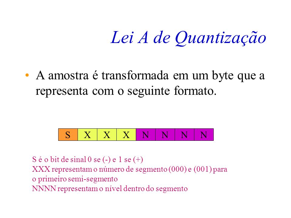 Lei A de Quantização A amostra é transformada em um byte que a representa com o seguinte formato. S.