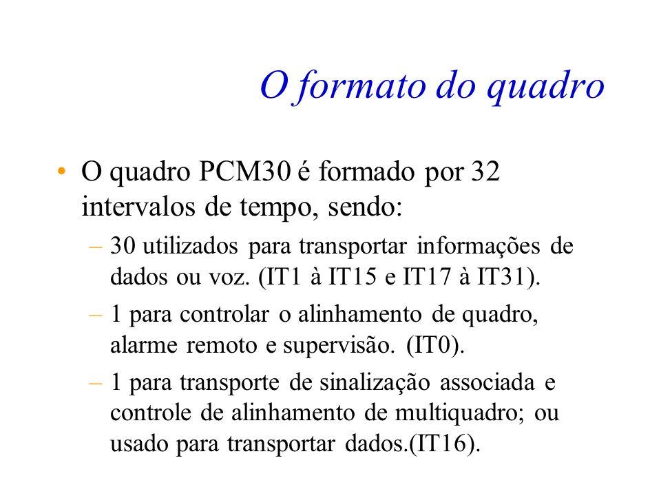 O formato do quadro O quadro PCM30 é formado por 32 intervalos de tempo, sendo: