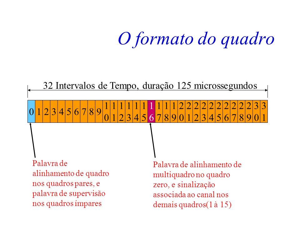 O formato do quadro 32 Intervalos de Tempo, duração 125 microssegundos