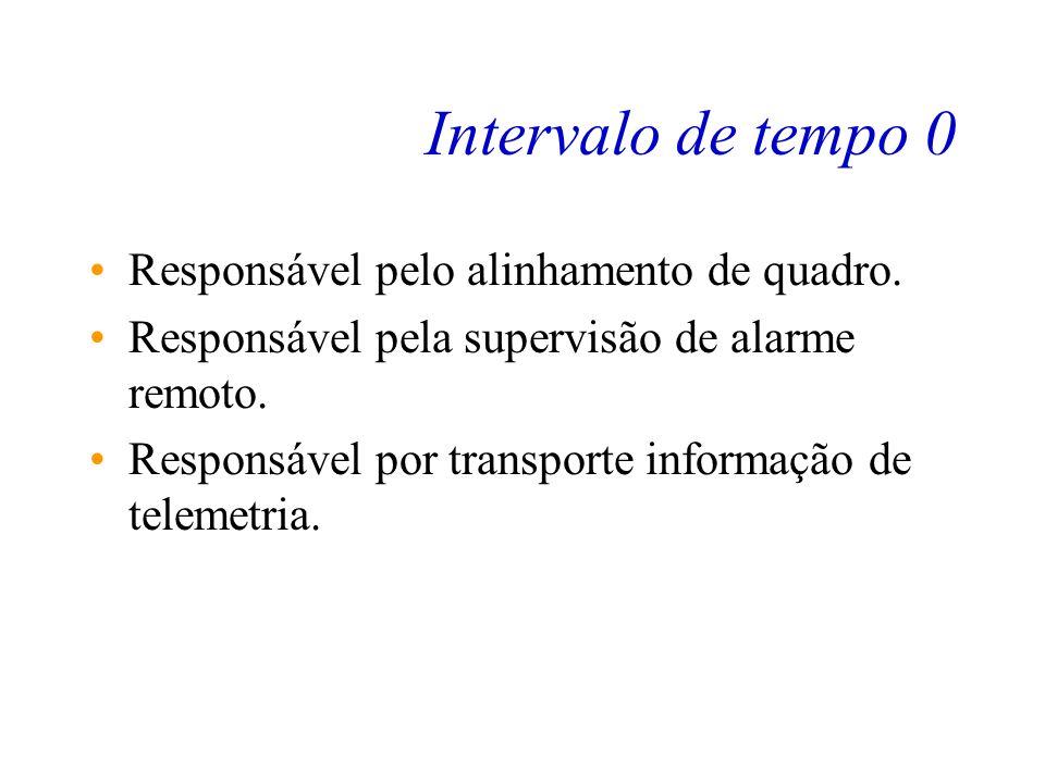 Intervalo de tempo 0 Responsável pelo alinhamento de quadro.