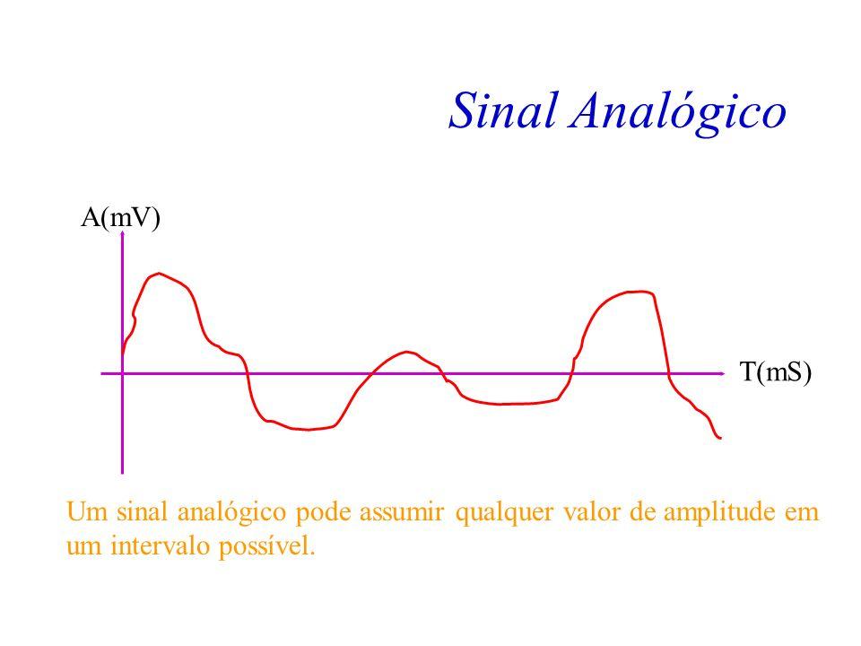 Sinal Analógico A(mV) T(mS)