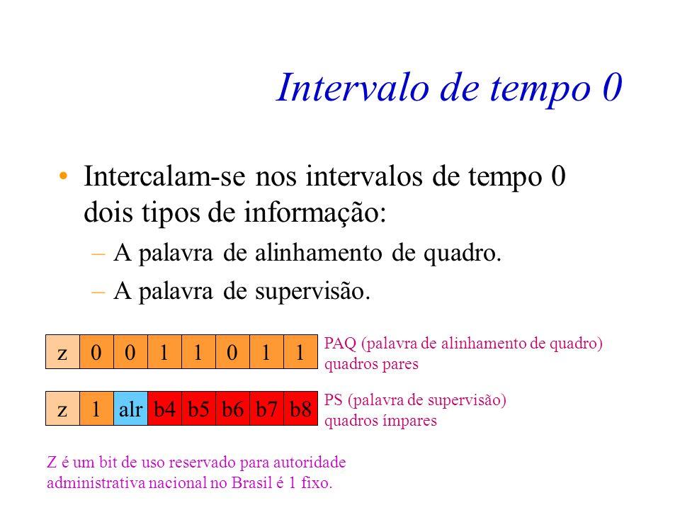 Intervalo de tempo 0 Intercalam-se nos intervalos de tempo 0 dois tipos de informação: A palavra de alinhamento de quadro.