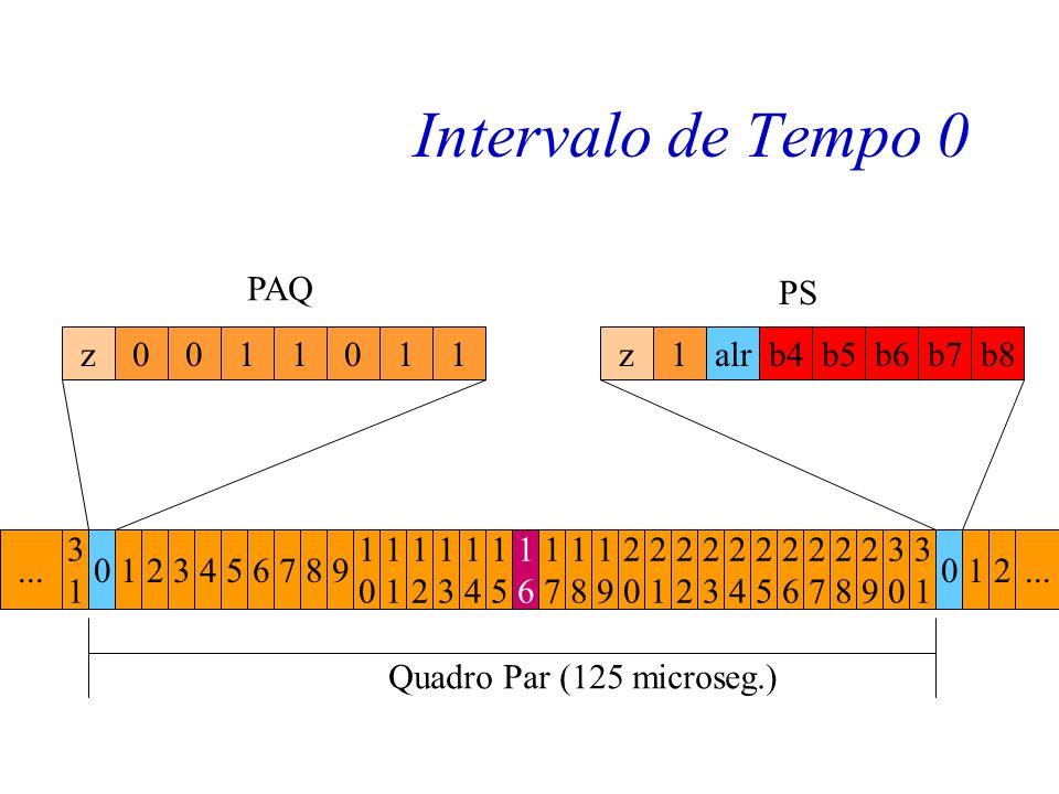 Intervalo de Tempo 0 z 1 alr b4 b5 b6 b7 b8 PAQ PS 1 2 3 4 5 6 7 8 9