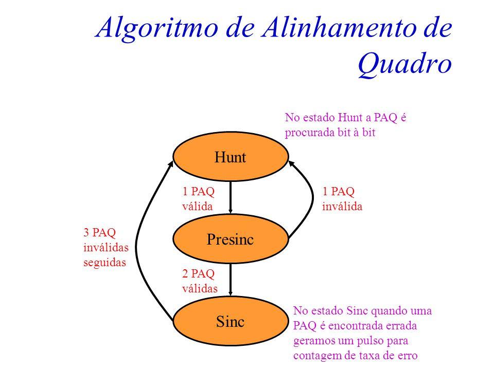 Algoritmo de Alinhamento de Quadro